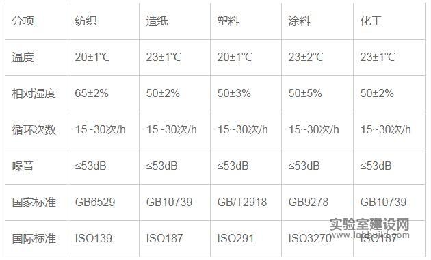 部分行业检测温湿度标准